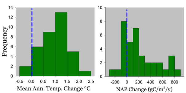 Temperature and NAP change